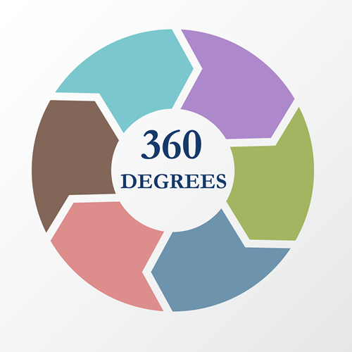 360 Degrees Entrepreneurship